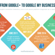 Google My Business Timeline Evolution Infographic